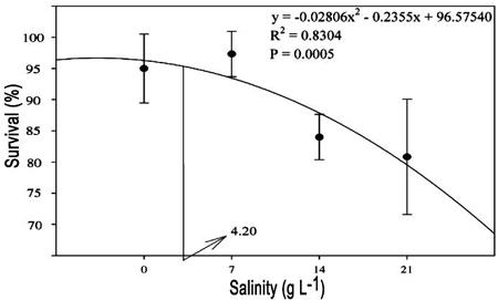 Respuestas De La Tilapia Del Nilo A Diferentes Niveles De Salinidad
