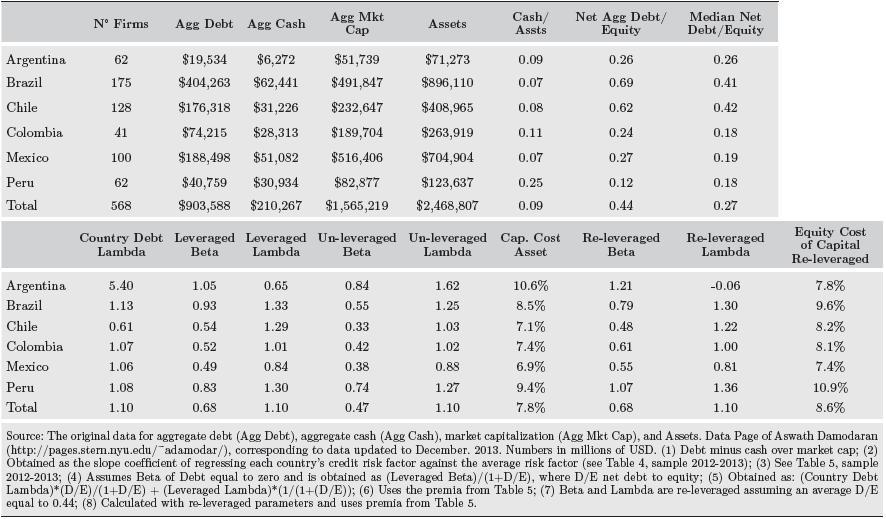 Cost Of Capital In Emerging Markets Bridging Gaps Between