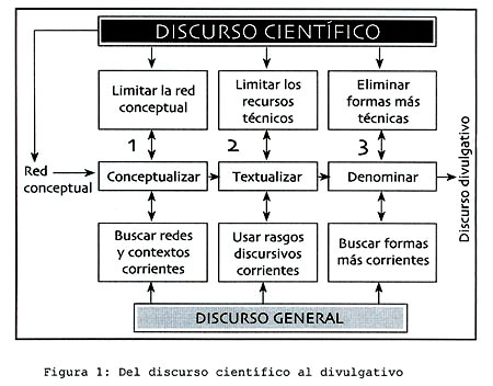 Las Estrategias De Reformulación El Paso Desde Un Texto