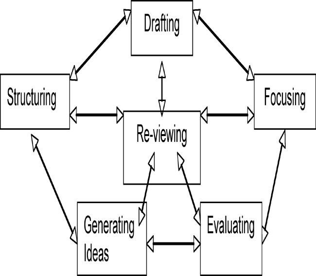 Argumentative writing strategies and perceptions of writing in diagram of process writing arrows added white and arndts 1991 ccuart Images