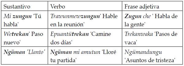La Derivación Y El Cambio De Clases De Palabras En El Mapudungun
