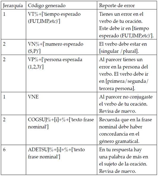 La Precisión Gramatical Mediada Por La Tecnología El Análisis Y