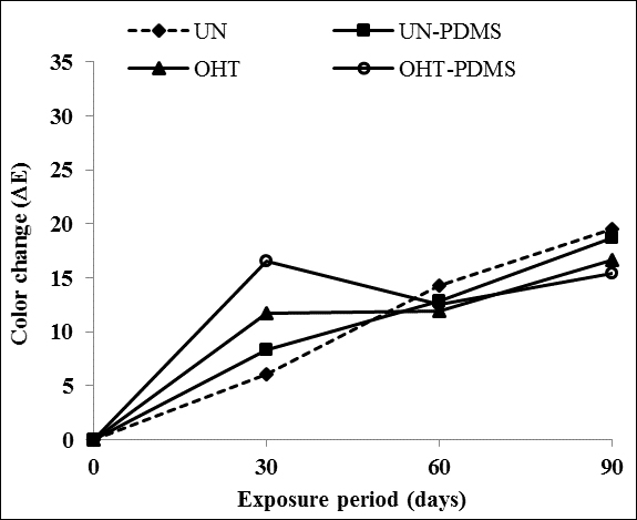 Effects Of Oleothermal Treatment And Polydimethylsiloxane Pdms Coating On Natural Weathering Of Beech And Fir Woods