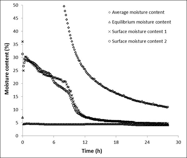 A method to estimate wood surface moisture content during drying
