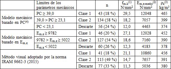 Clasificación Mecánica De Tablas De Pinos Resinosos