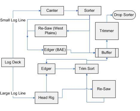 Using Flow Simulation as a Decision Tool for Improvements in