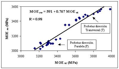 Caracterizacion Mecánica De Madera Reconstituida Módulo De