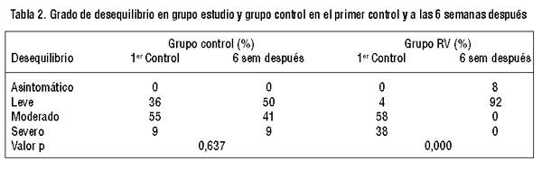 Efectividad de la rehabilitacin vestibular en una serie clnica el desequilibrio inicial entre ambos grupos y el desequilibrio a las 6 semanas despus tambin entre ambos grupos tuvo diferencia estadsticamente urtaz Gallery