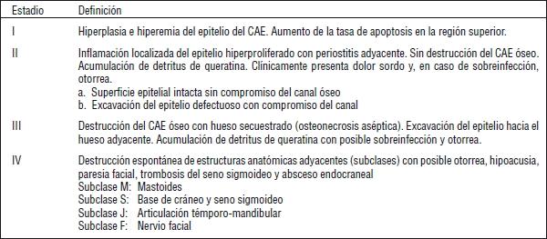 Keratosis obturans y colesteatoma del conducto auditivo externo ...