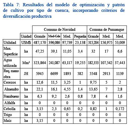 Planificaci n de recursos h dricos en zonas de secano for Modelo demanda clausula suelo