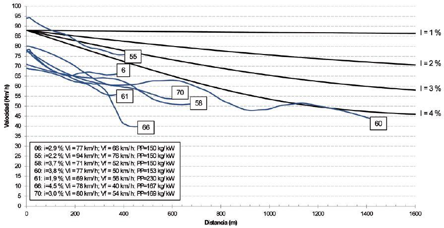 Velocidad y magnitud de la perdida de peso