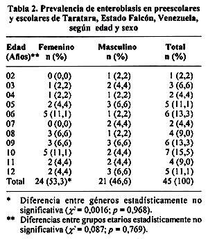 Az enterobiosis epidemiológiája - rebus.hu