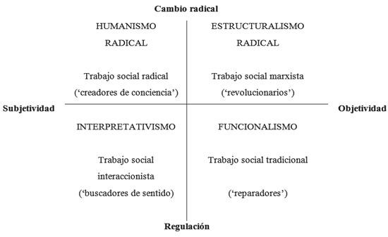 Imperialismo profesional y trabajo social en am rica latina - Casos practicos trabajo social ...