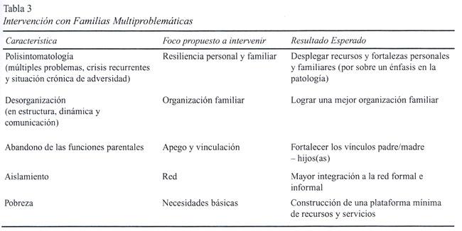 Familias Multiproblemáticas Y En Riesgo Social