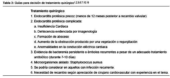 Endocarditis Infecciosa Criterios De Duke Pdf