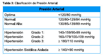 presion arterial sistolica definicion
