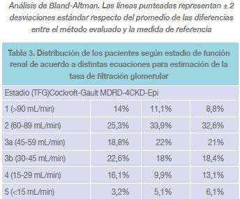 Valores normales de tasa de filtracion glomerular