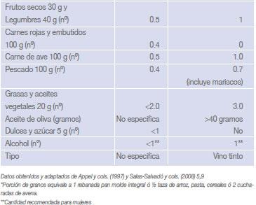 Dieta para hipertensos pdf