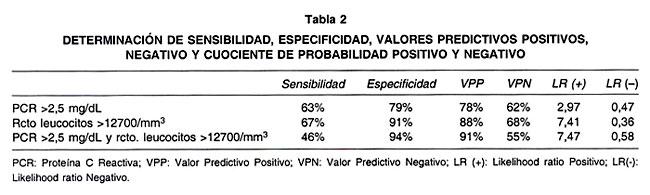 examen de laboratorio proteina c reactiva
