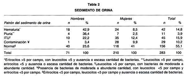 analisis de orina urocultivo valores normales
