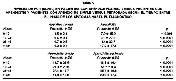 Rol Del Recuento De Leucocitos Y De La Proteina C Reactiva En Ninos