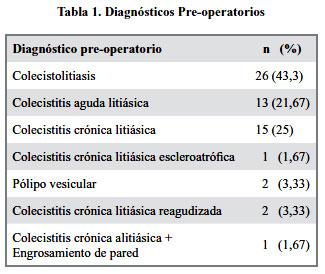 Operacion de vesicula por laparoscopia complicaciones