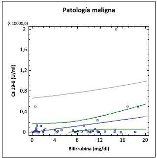 ca 15.3 antigeno carbohidrato ca 15.3