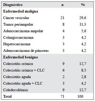 Marcador tumoral ca 19-9 valores normais
