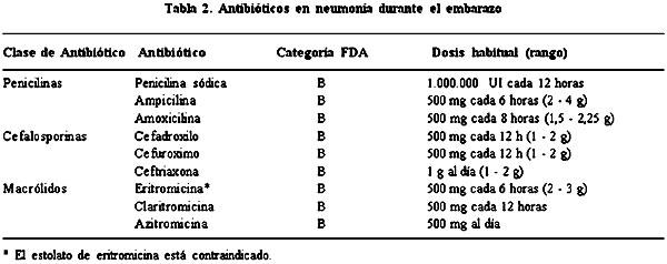 Antibioticos que se pueden utilizar durante el embarazo