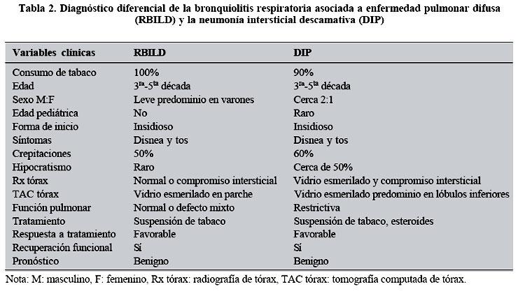 que es neumopatia intersticial bilateral
