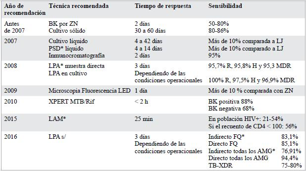 pcr para tbc en sangre