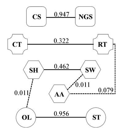 Estructura Modular Del Fenotipo Floral En Mimulus Luteus Var
