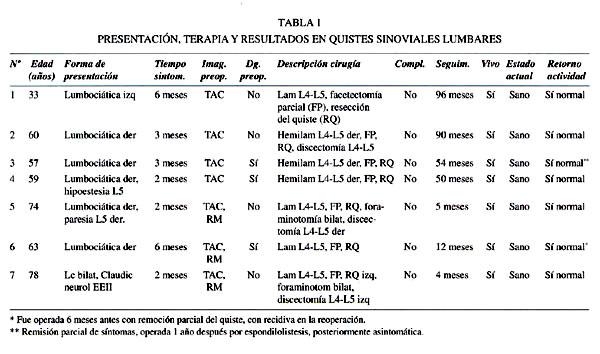 Quistes sinoviales de columna lumbar: una causa de compresión radicular