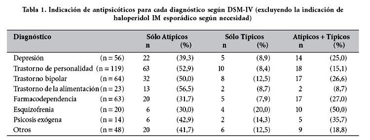 a07993b75cd En cuanto a la proporción en que fueron indicados los antipsicóticos  atípicos y los neurolépticos (considerando todos los fármacos