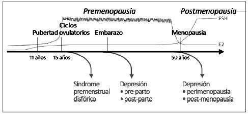 valores normales de fsh y lh en menopausia