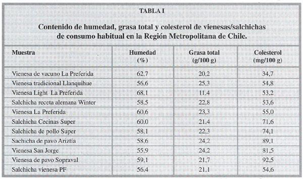 Composicion de materias grasas y relacion de acidos grasos - Colesterol en alimentos tabla ...