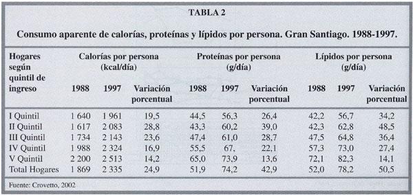EVOLUCION DE LA SITUACIÓN ALIMENTARIA EN CHILE