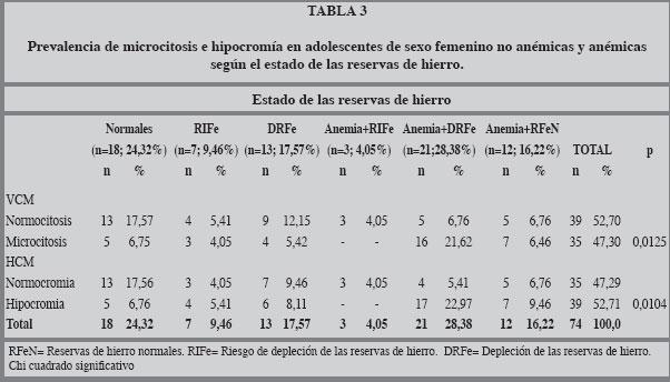 valores normales de ferritina