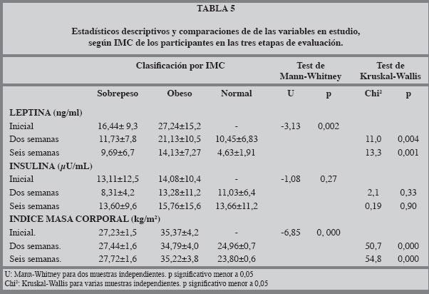 Insulina serica basal