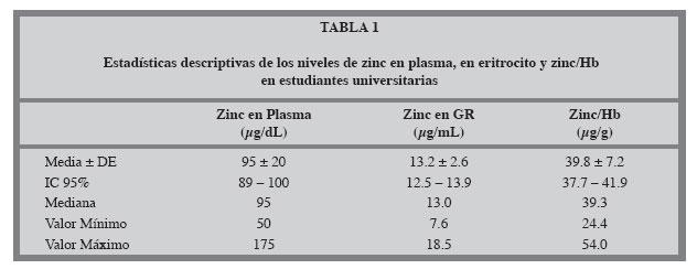 eritrocitos en sangre valores normales