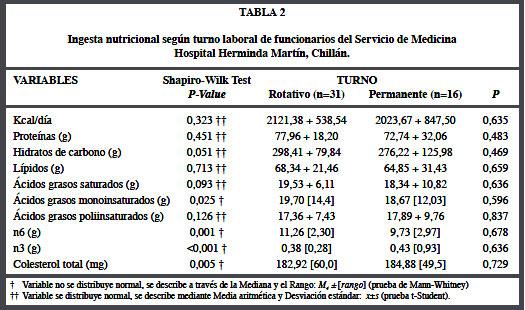 Parametros del colesterol total recall