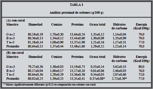 El osti n del norte chileno argopecten purpuratus un alimento de alto valor nutricional - Valor nutricional de los alimentos tabla ...