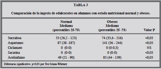 ciclamato de sodio vs diabetes sucralosa