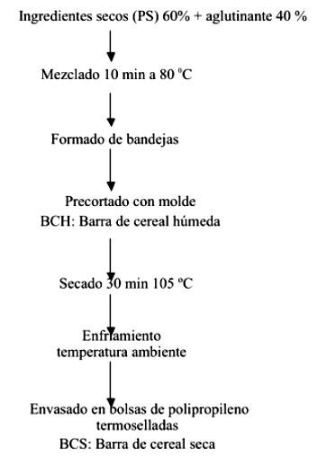 Desarrollo de barras de cereales nutritivas y efecto del procesado diagrama de flujo del proceso de elaboracin de las barras de cereales ccuart Choice Image