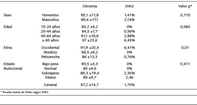 diabetes mellitus tipo 2 segun minal