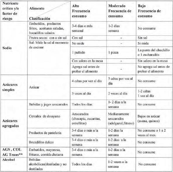 Gu as alimentarias y su cumplimiento en estudiantes - Colesterol en alimentos tabla ...
