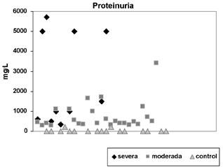 fc6076fe2 Figura 5. Valores de proteinuria en orina de 24 horas. Casos y controles  (p 0