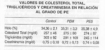 a25c61007 PERFIL CLÍNICO DE EMBARAZADAS CON PREECLAMPSIA Y EMBARAZOS NO ...