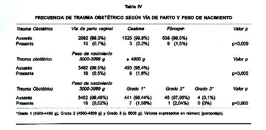 MORBILIDAD FETAL ASOCIADA AL PARTO EN MACROSÓMICOS: ANÁLISIS DE 3981 ...