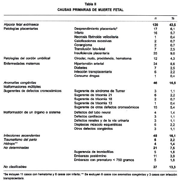 ESTUDIO ANÁTOMO-CLÍNICO DE LAS CAUSAS DE MUERTE FETAL